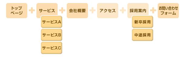 ホームページのページ構成3
